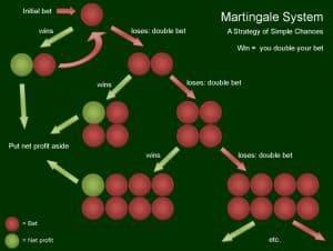 7 top tiešsaistes ruletes stratēģijas, kuras strādā